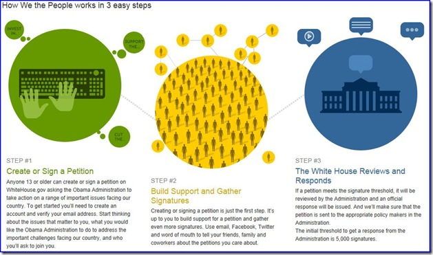 How We the People works in 3 easy steps picture from The White House blog Site